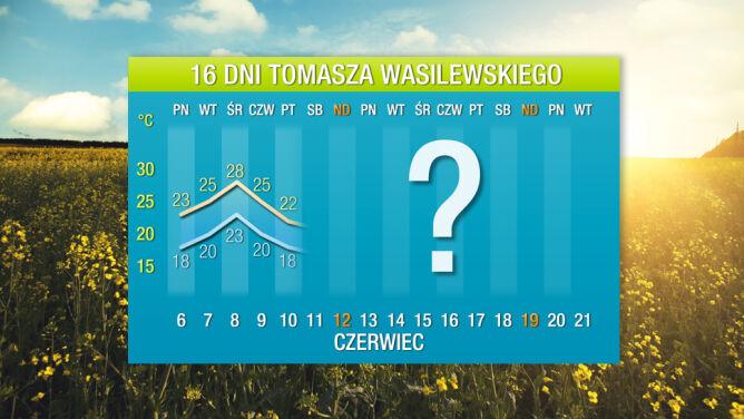 Prognoza pogody na 16 dni: upalny początek lata