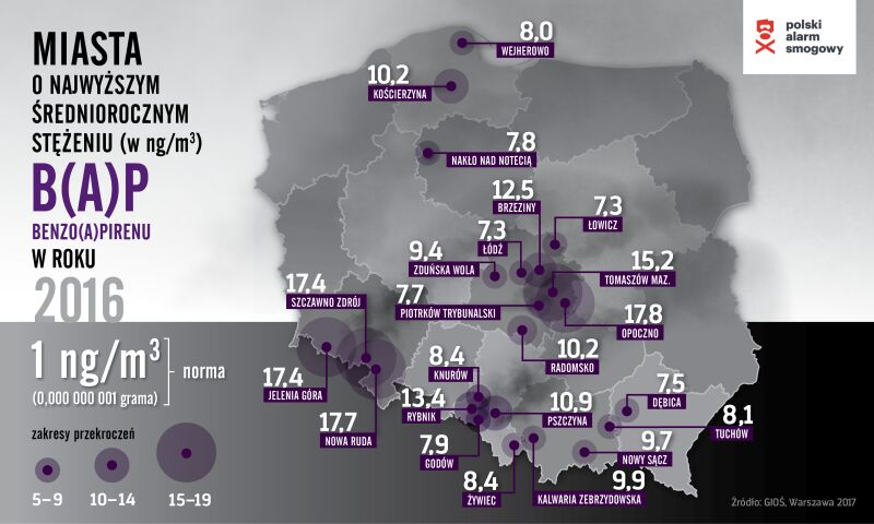 Miasta o najwyższym stężeniu średniorocznym BAP (norma – 1 ng/m3) (Polski Alarm Smogowy)